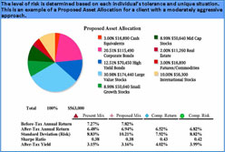 Asset Allocation Example B