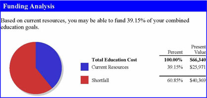 Education Funding Example B
